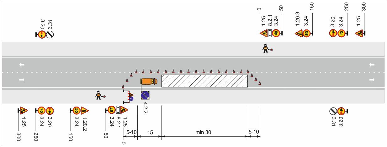 Рисунок 1 – Двухполосная дорога. Рабочая зона производства краткосрочных работ длиной более 30 м на полосе движения