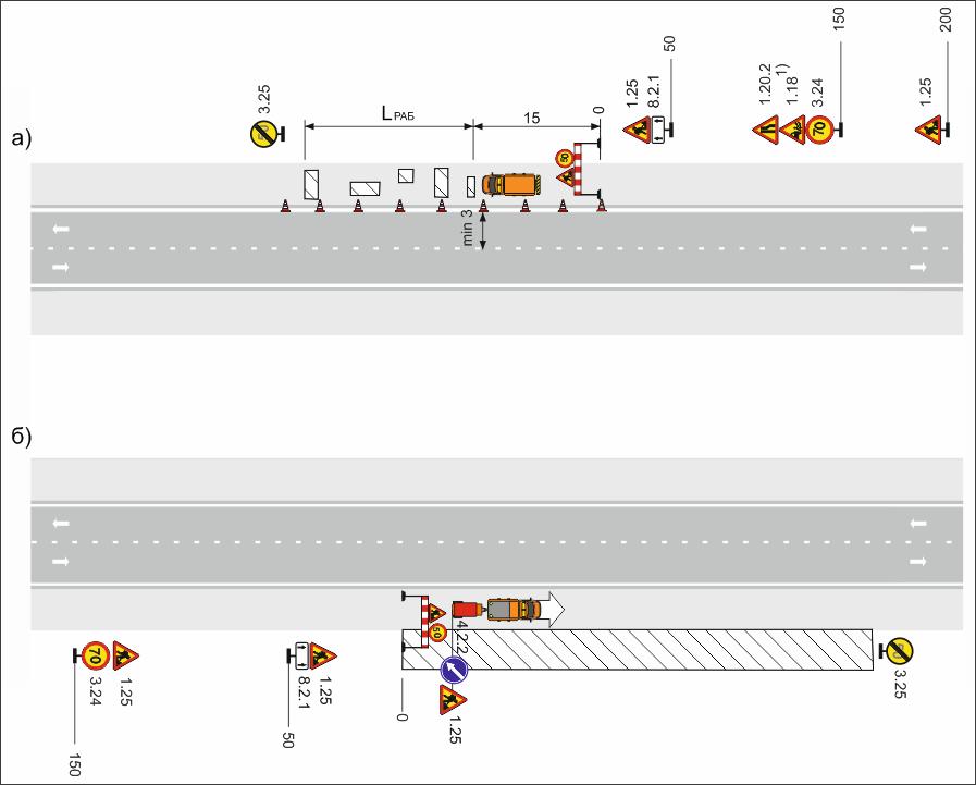 Рисунок 4 – Двухполосная дорога. Рабочая зона производства краткосрочных работ на обочине (а) или откосе (б)